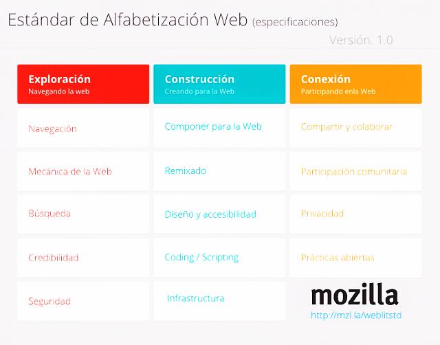 alfabetizacion-web-mozilla